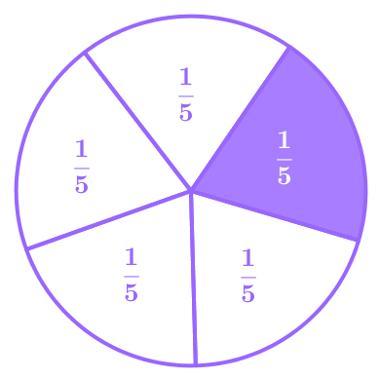 Gráfico que representa uma fração