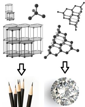 Estruturas formadas por carbono puro de grafite e diamante