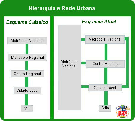 A hierarquia urbana mudou nos últimos anos em virtude do avanço dos meios de comunicação e transporte