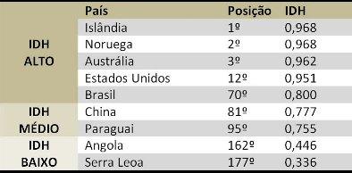 O IDH de alguns países do mundo (dados de 2009)¹