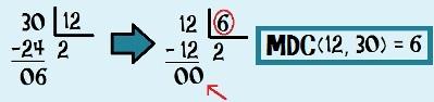 Encontrando o MDC (12, 30) através do método de divisões sucessivas