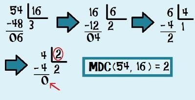 Encontrando o MDC (54, 16) através do método de divisões sucessivas