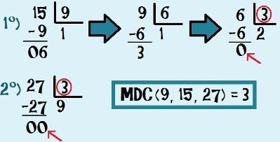 Encontrando o MDC (9, 15 e 27) através do método de divisões sucessivas