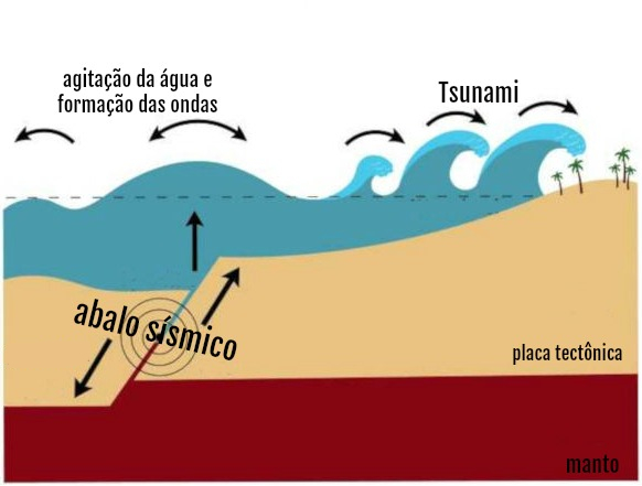 Representação da movimentação de placas tectônicas, o que provoca agitação das águas oceânicas.