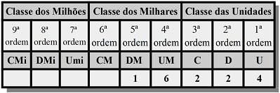 Observe a classificação do número 16.224: Uma dezena de milhar, 6 unidades de milhar, 2 centenas, 2 dezenas e 4 unidades