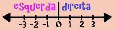 Representando os números inteiros através da reta numérica