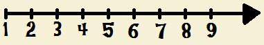 Representando os números naturais através de reta numérica