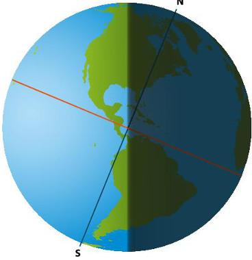 Esquema do solstício de verão no hemisfério sul