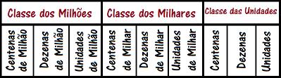 Relembre como um número é classificado em ordens e classes