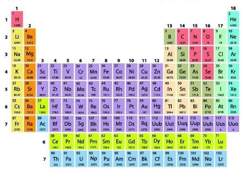 Tabela periódica dos elementos químicos