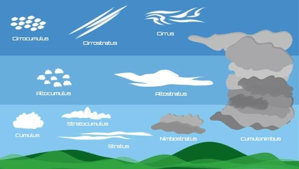 Segundo o critério de altitude, as nuvens dividem-se em estágios.