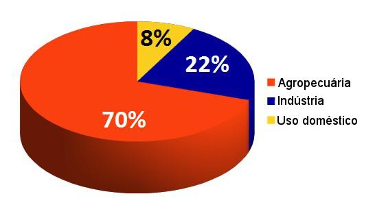 Uso da água no mundo conforme os diferentes tipos de atividade