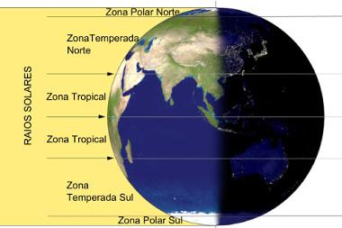 Zonas climáticas da Terra explicam as diferenças de temperatura *